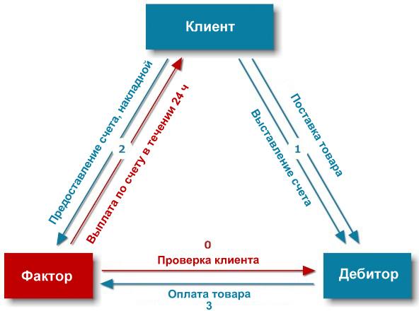 Как только предприятие (клиент факторинговой компании) выполнило свои обязательства по поставке товаров или оказанию...